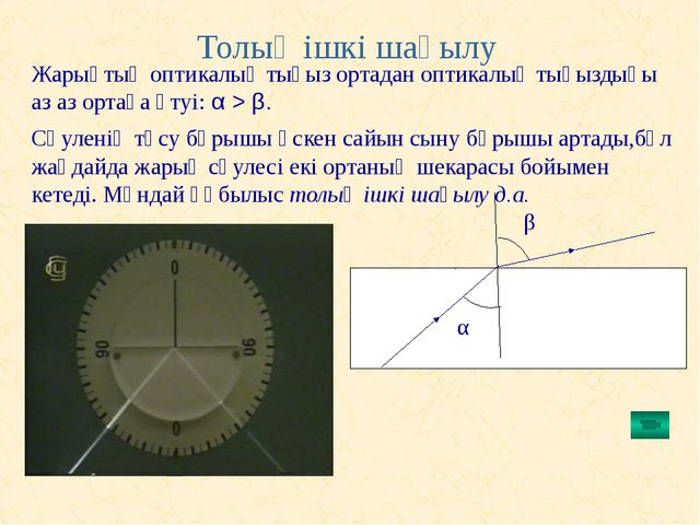Толық ішкі шағылу β Жарықтың оптикалық тығыз ортадан оптикалық тығыздығы аз а...