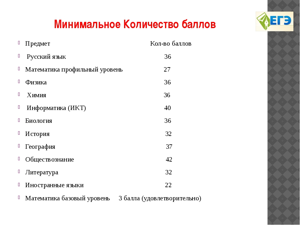 Минимальное Количество баллов Предмет Кол-во баллов Русский язык 36 Математи...
