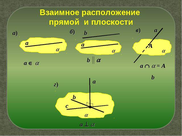 Взаимное расположение прямой и плоскости а) b b  b б) a   в) а a   = A г...