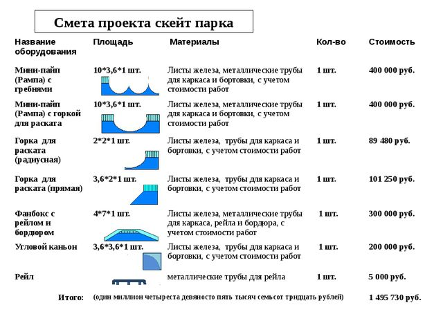 Смета проекта скейт парка Названиеоборудования Площадь Материалы Кол-во Стоим...