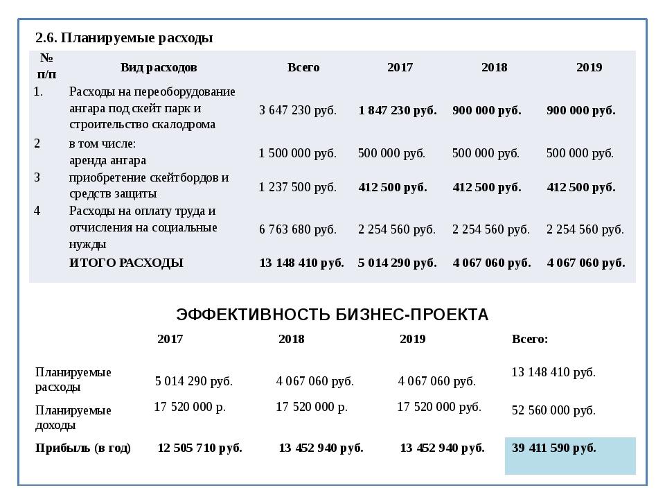 2.6. Планируемые расходы № п/п Вид расходов Всего 2017 2018 2019 1. Расходы...