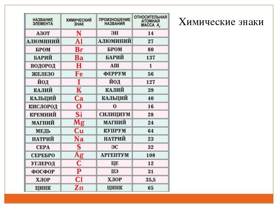 Химические знаки