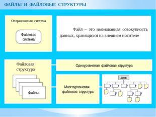 ФАЙЛЫ И ФАЙЛОВЫЕ СТРУКТУРЫ Операционная система Файловая система Файлы Файлов