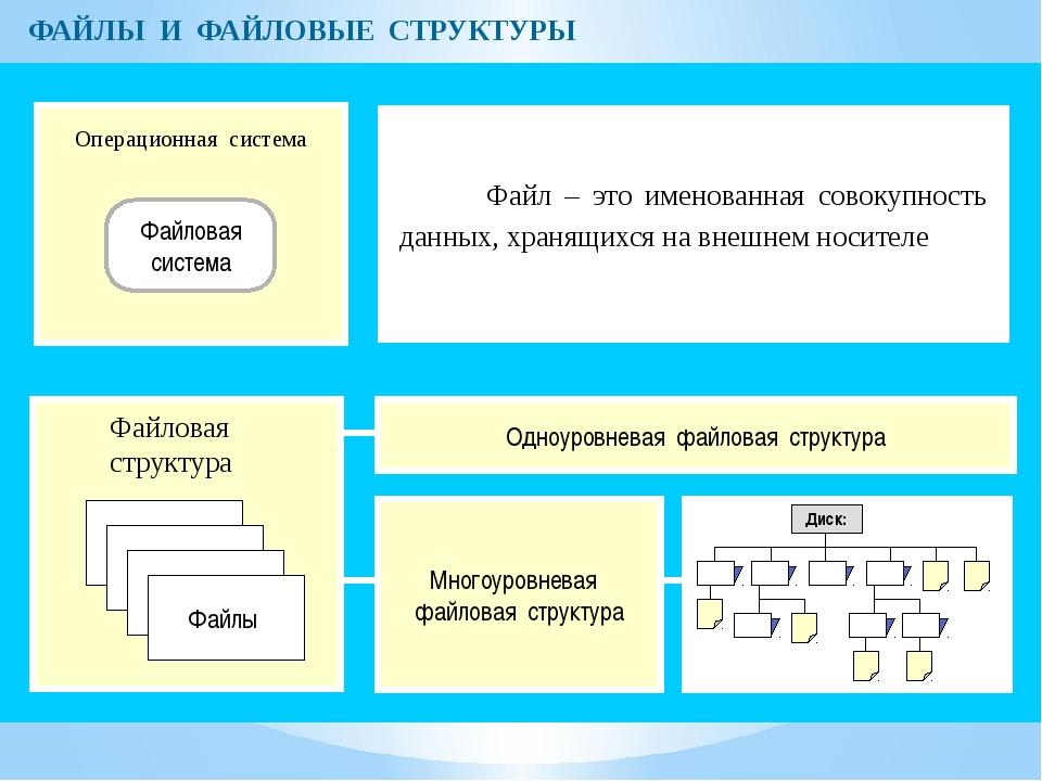 ФАЙЛЫ И ФАЙЛОВЫЕ СТРУКТУРЫ Операционная система Файловая система Файлы Файлов...