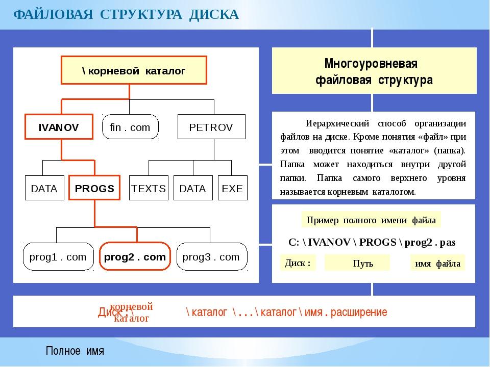 ФАЙЛОВАЯ СТРУКТУРА ДИСКА Многоуровневая файловая структура Иерархический спос...