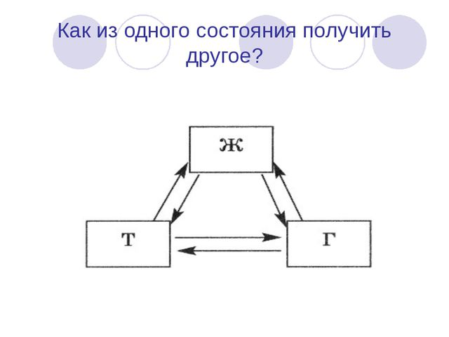 Как из одного состояния получить другое?