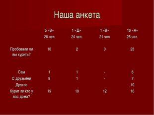 Наша анкета 5 «В» 28 чел1 «Д» 24 чел.1 «В» 21 чел10 «А» 25 чел. Пробовали