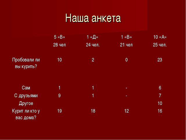 Наша анкета 5 «В» 28 чел1 «Д» 24 чел.1 «В» 21 чел10 «А» 25 чел. Пробовали...