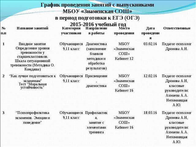 График проведения занятий с выпускниками МБОУ «Знаменская СОШ» в период подго...