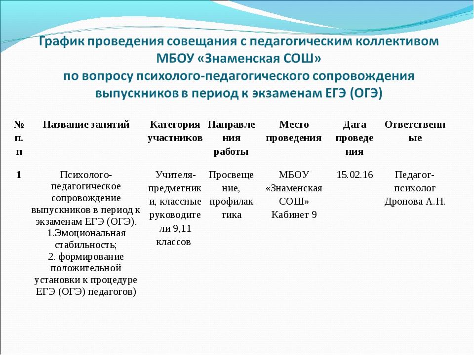 № п.пНазвание занятийКатегория участниковНаправления работыМесто проведен...