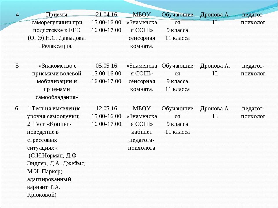 4Приёмы саморегуляции при подготовке к ЕГЭ (ОГЭ) Н.С. Давыдова. Релаксация....