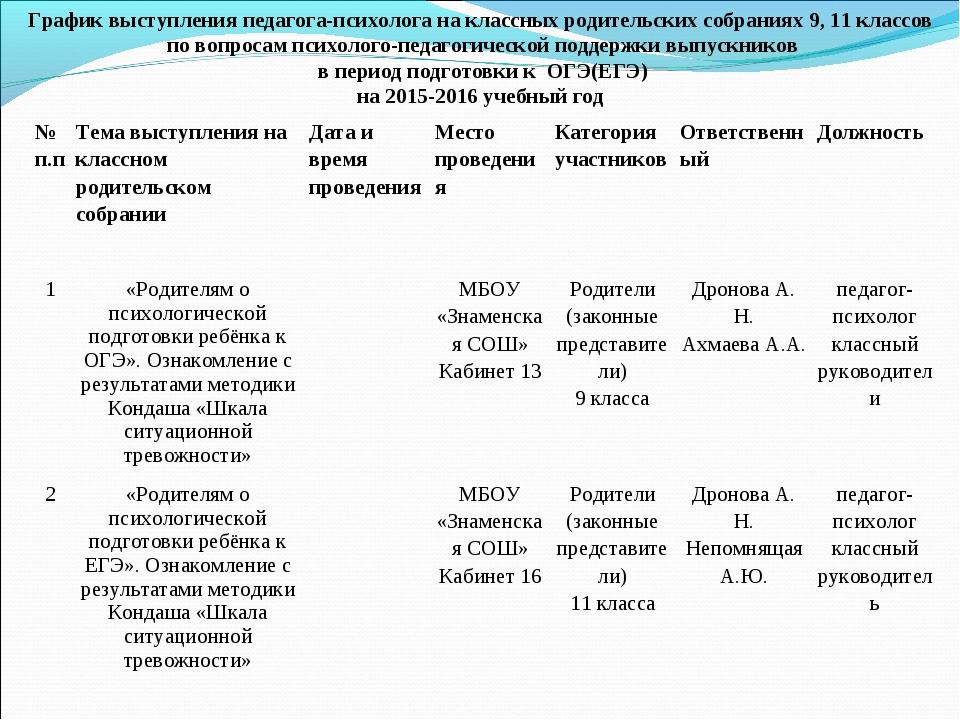 График выступления педагога-психолога на классных родительских собраниях 9, 1...