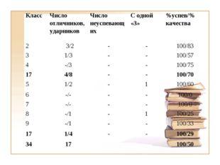 Класс Число отличников, ударниковЧисло неуспевающихС одной «3»%успев/% ка