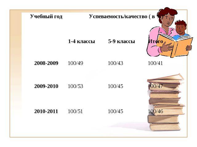 Учебный годУспеваемость/качество ( в %) 1-4 классы5-9 классыИтого 2008-2...
