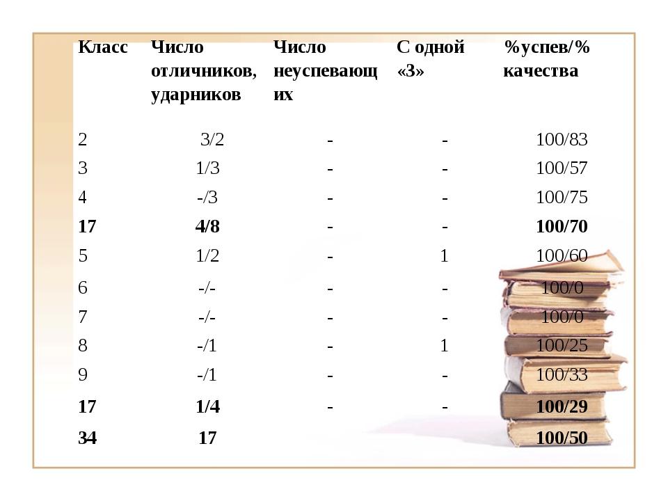 Класс Число отличников, ударниковЧисло неуспевающихС одной «3»%успев/% ка...