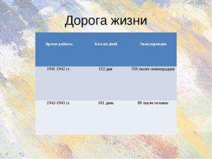 Дорога жизни Время работы Кол-во дней Эвакуировано 1941-1942 гг.152 дня5