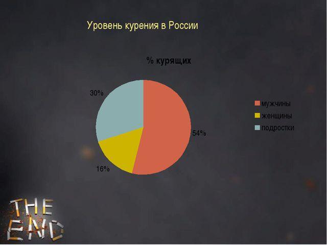 Уровень курения в России