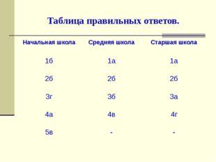 Таблица правильных ответов. Начальная школа Средняя школа Старшая школа 1б 1а