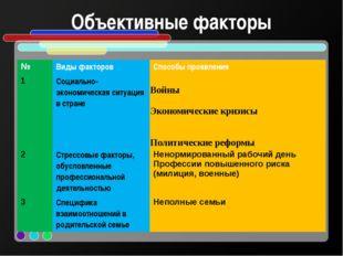 Объективные факторы № Виды факторов Способы проявления 1 Социально- экономиче