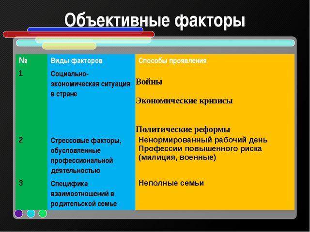Объективные факторы № Виды факторов Способы проявления 1 Социально- экономиче...