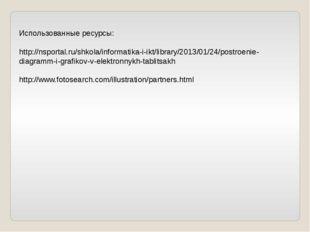 Использованные ресурсы: http://nsportal.ru/shkola/informatika-i-ikt/library/2