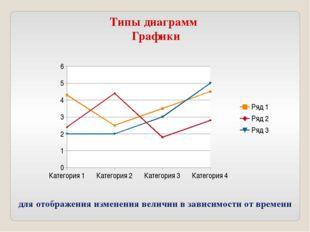 Типы диаграмм Графики для отображения изменения величин в зависимости от врем