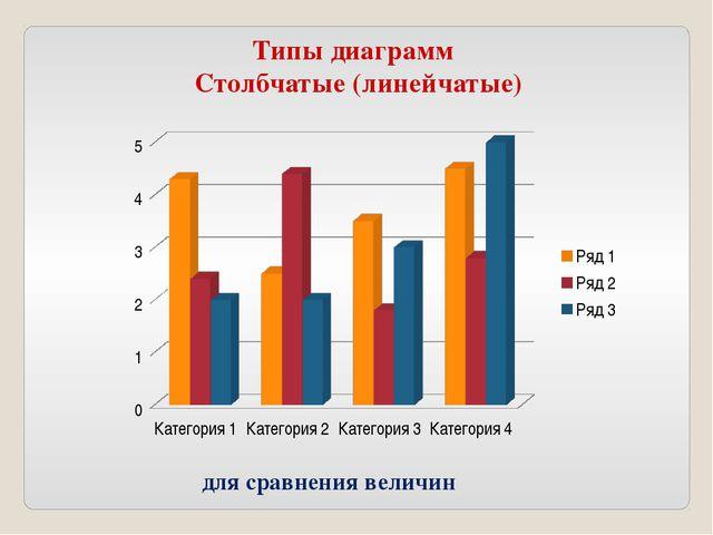 Типы диаграмм Столбчатые (линейчатые) для сравнения величин