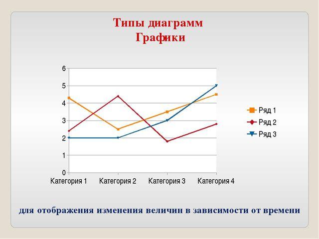 Типы диаграмм Графики для отображения изменения величин в зависимости от врем...