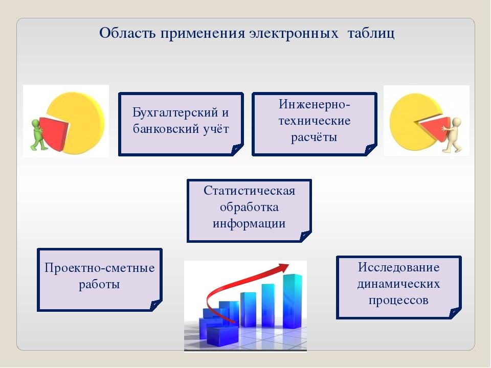 Область применения электронных таблиц Проектно-сметные работы Бухгалтерский и...