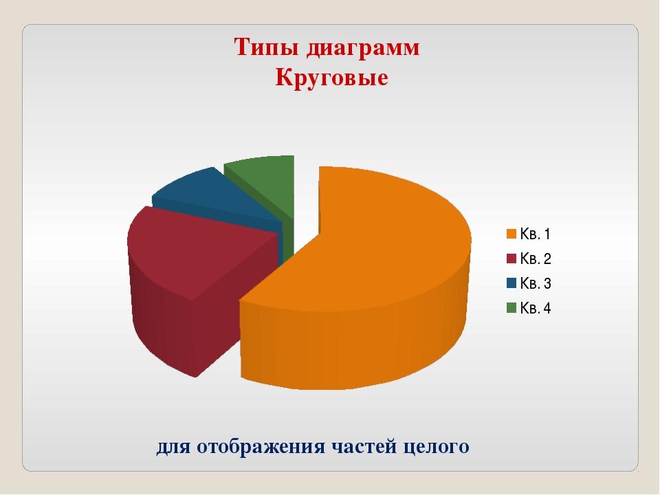 Типы диаграмм Круговые для отображения частей целого