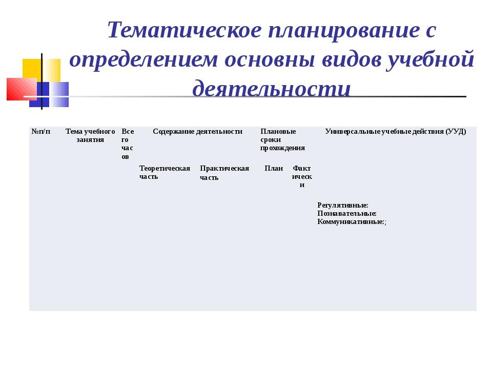 Тематическое планирование с определением основны видов учебной деятельности...
