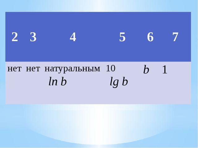 2 3 4 5 6 7 нет нет натуральным lnb 10 lgb b 1