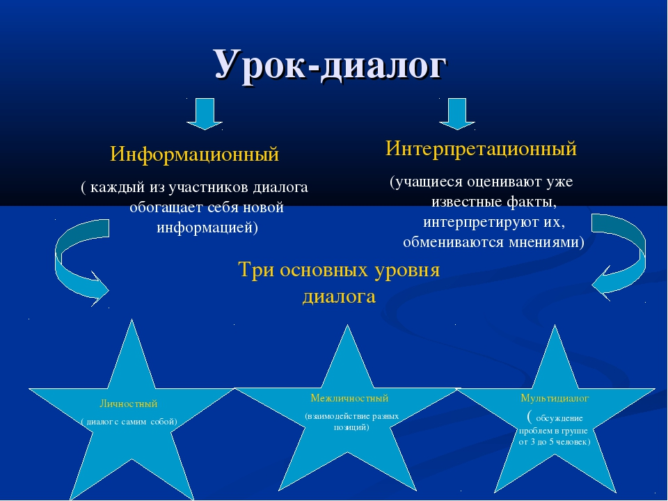 Урок-диалог Информационный ( каждый из участников диалога обогащает себя ново...