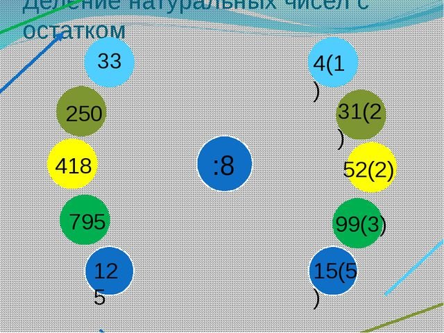 Деление натуральных чисел с остатком 33 :8 250 418 795 125 4(1) 31(2) 52(2) 9...