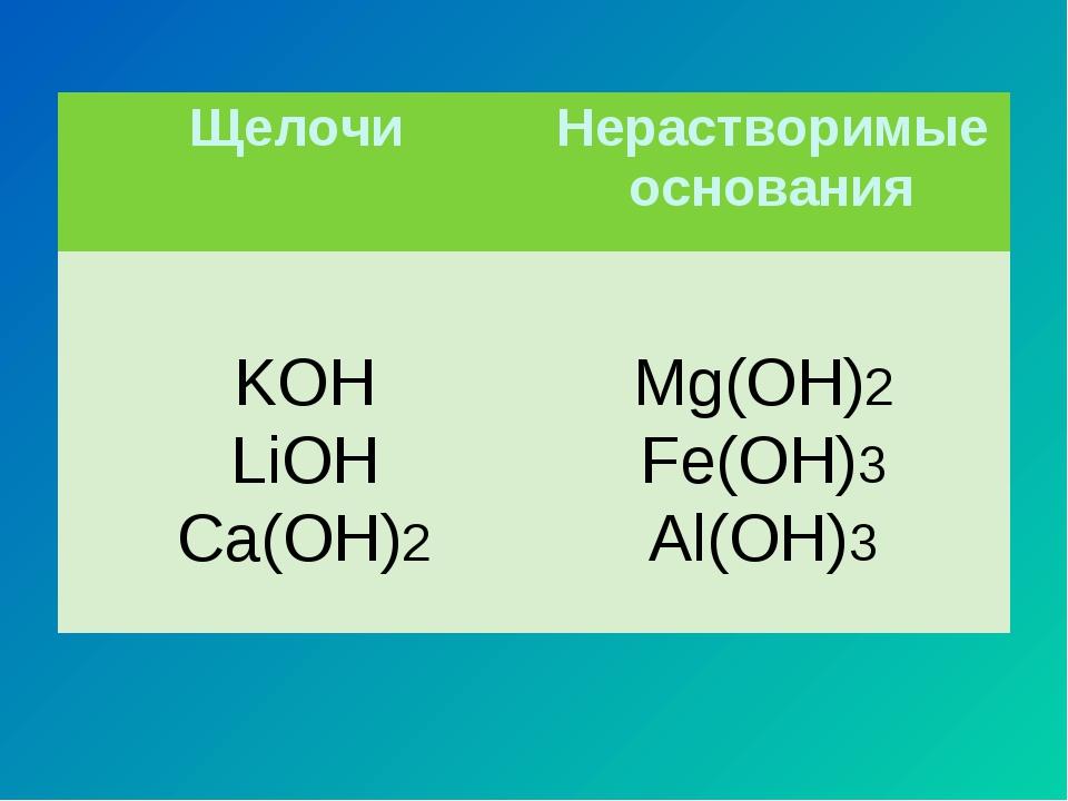 KOH LiOH Ca(OH)2 Mg(OH)2 Fe(OH)3 Al(OH)3 ЩелочиНерастворимые основания