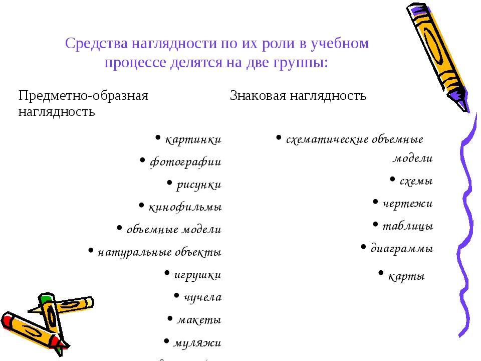 Средства наглядности по их роли в учебном процессе делятся на две группы: