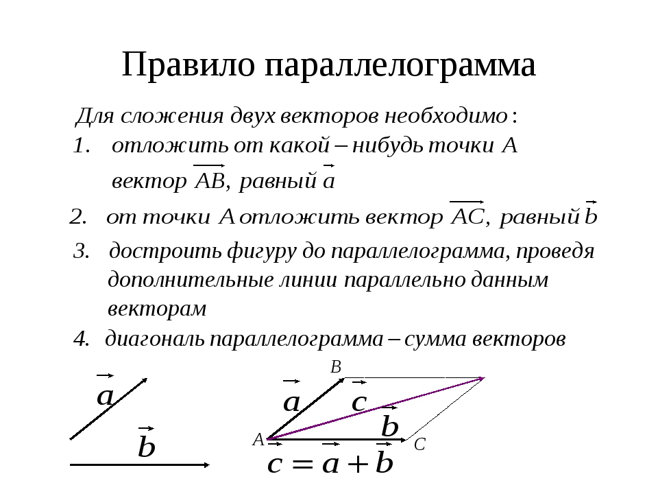 Правило многоугольника Сумма векторов равна вектору, проведенному из начала п...