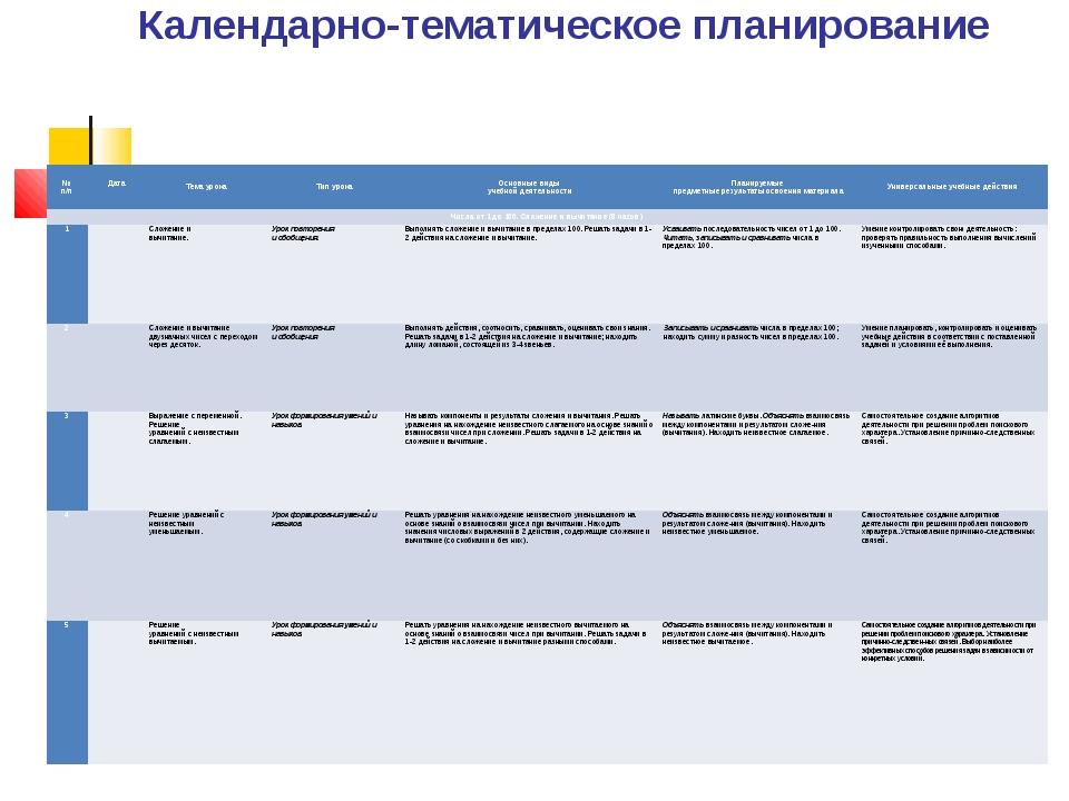 Календарно-тематическое планирование № п/п Дата  Тема урока Тип урока Основн...