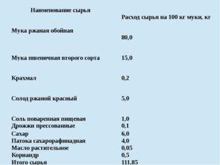 Наименование сырья Расходсырья на 100 кг муки, кг Мукаржаная обойная 80,0 М
