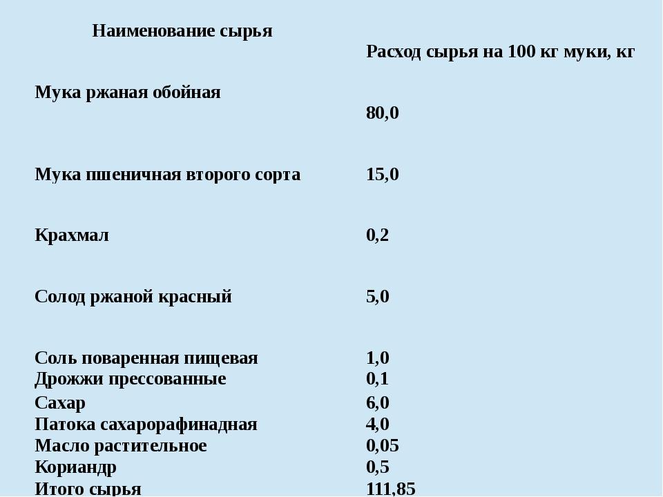 Наименование сырья Расходсырья на 100 кг муки, кг Мукаржаная обойная 80,0 М...