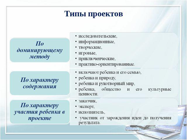 Типы проектов