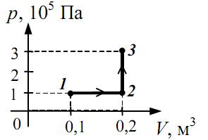 Контрольная работа по теме Термодинамика класс Какую работу совершает газ при переходе hello html m70f2a165 png