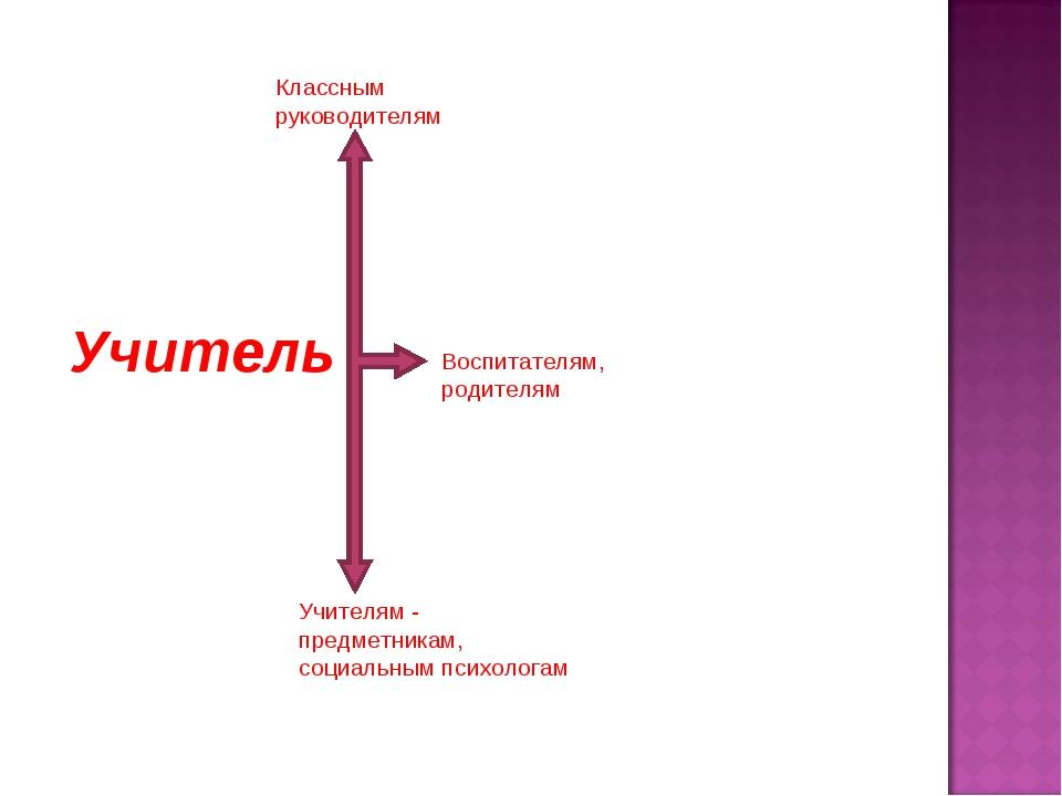 Учитель Классным руководителям Воспитателям, родителям Учителям - предметника...
