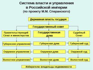 Система власти и управления в Российской империи (по проекту М.М. Сперанского