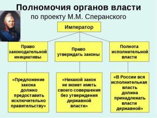 Полномочия органов власти по проекту М.М. Сперанского Император Право законод