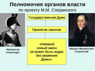 Полномочия органов власти по проекту М.М. Сперанского Государственная Дума Пр