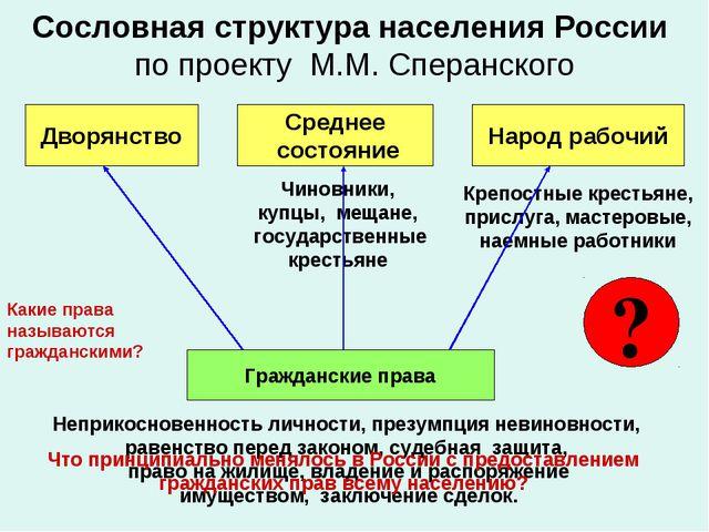 Сословная структура населения России по проекту М.М. Сперанского Дворянство С...