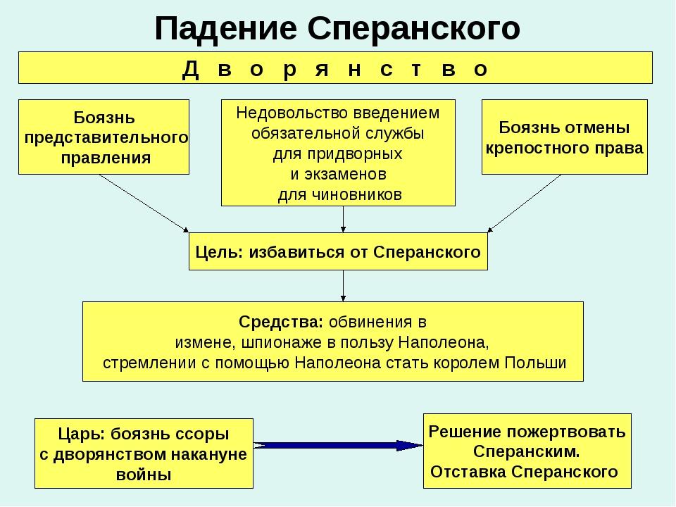 Падение Сперанского Боязнь представительного правления Боязнь отмены крепостн...