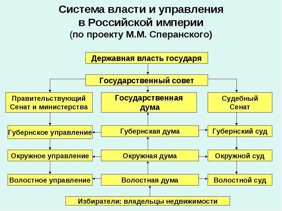 Система власти и управления в Российской империи (по проекту М.М. Сперанского...