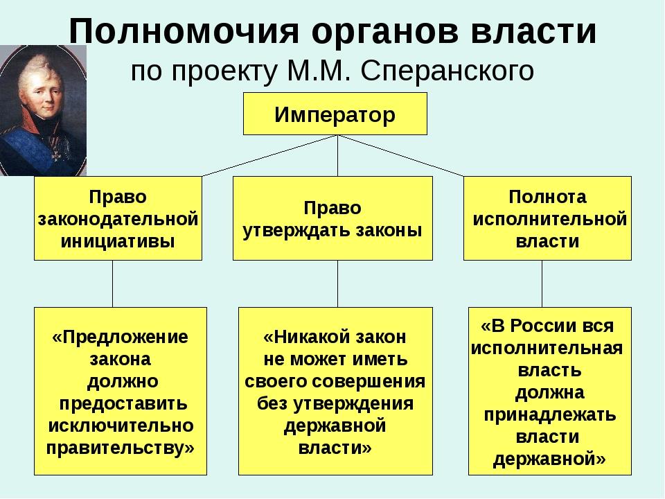 Полномочия органов власти по проекту М.М. Сперанского Император Право законод...